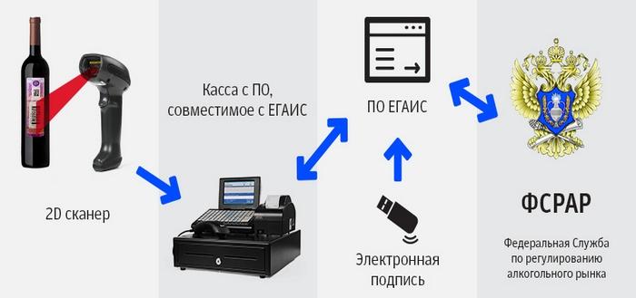 Как работает система ЕГАИС