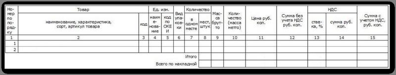 Таблица накладной ТОРГ-12